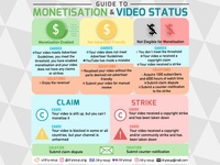 YouTube Guide to Monetisation & Video Status