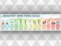 The Beaufort Wind Scale Poster