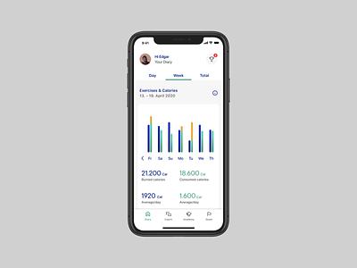 Healthcare Dashboard product design ios health app uxui dashboard