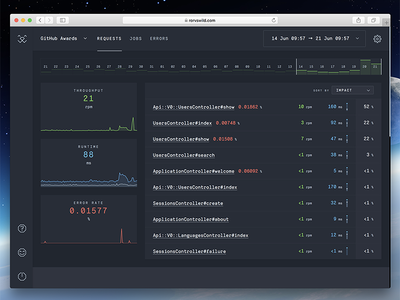 RoRvsWild - Requests monitoring dashboard ruby on rails developer tools