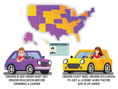 Driving School Guide Info-graphic safety test teenager teen car blog america driving driving school info graph info graphic graphic vector illustration custom art design studio digital phoenix steel