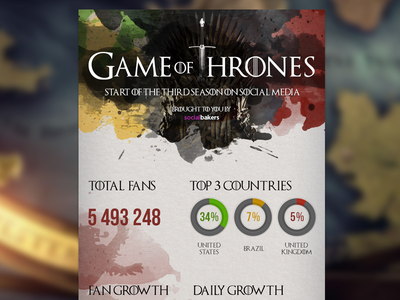 Game of Thrones infographic infographic fantasy game of thrones movie drama media social facebook social media socialbakers