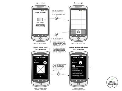 Vegan Scanner Wireframes Example wireframes mockups app ux interaction design mobile