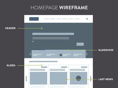 Homepage Wireframe wireframe prototype homepage user interface user experience grid web design design clean modern