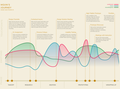 Student Journey Map timeline chart visualization poster journey map ux design
