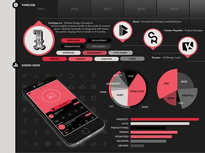 Visual Resume - Dark Theme product designer visual infographic resume portfolio