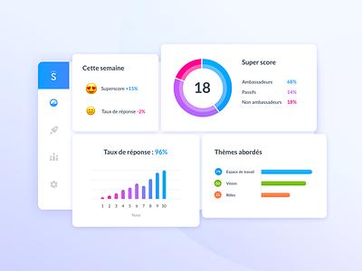 Supermood Dashboard key numbers kevincdnc employee rh survey human ressources emoji visualisation analytics dashboard data supermood