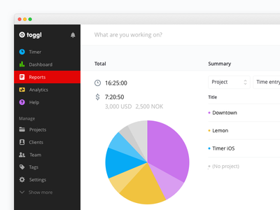 Toggl dashboard graph toggl app web ux ui tracking time responsive icon
