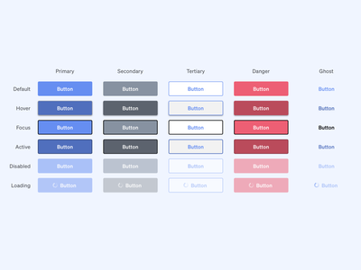 Daily ui 083 - Button state ghost loading hover focused active disabled tertiary secondary primary button 083 daily ui