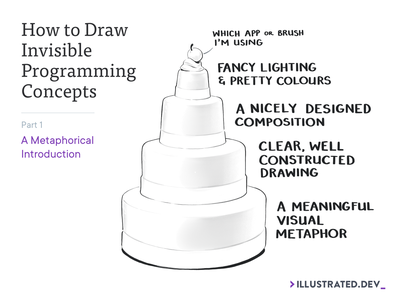 How to Draw Invisible Programming Concepts blog post how to theory tech programming cherry cake visual metaphor metaphors process