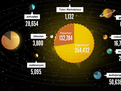 One Million Members infographic envato league gothic helvetica space