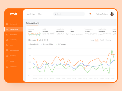 Automated Retail Service Dashboard website project ux design ui design web application money statistics analytical tool application web design design service swyft dashboard ux ui
