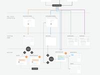 FTUX Flow Map