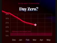 Day Zero?