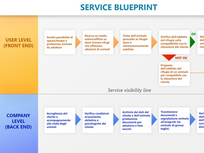 Service Blueprint blueprint service design ux design