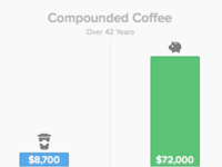 Compounded Coffee