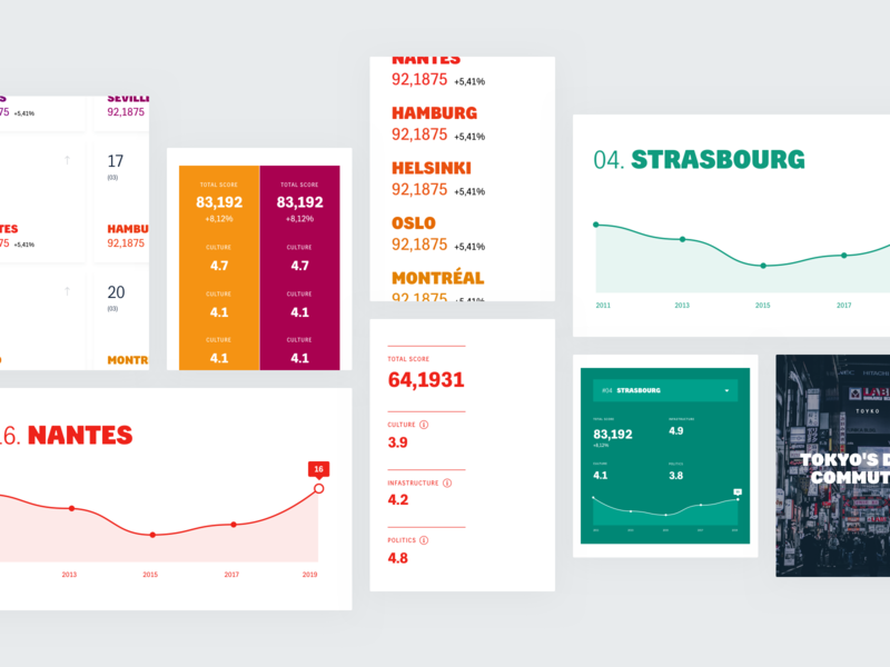 The Copenhagenize Index score rank mobile uxui ux buzzwords