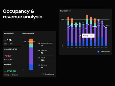 Analysis tools - Edmond Revenue Management System price revenue insights statistics chart algorithm web hotel hospitality booking