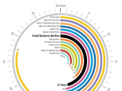 Data Visualization print report data visulization