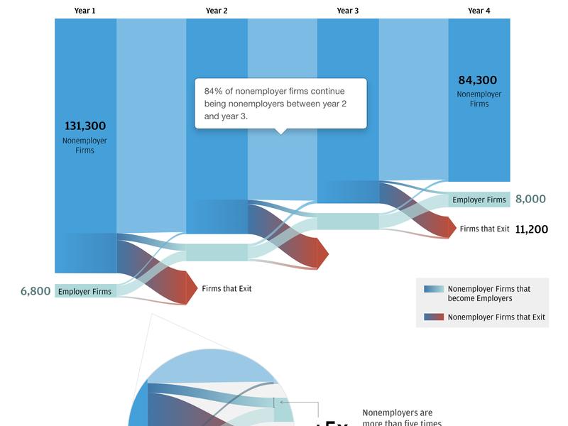 Data Visualization print report design data visulization