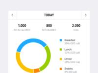 Daily calorie breakdown