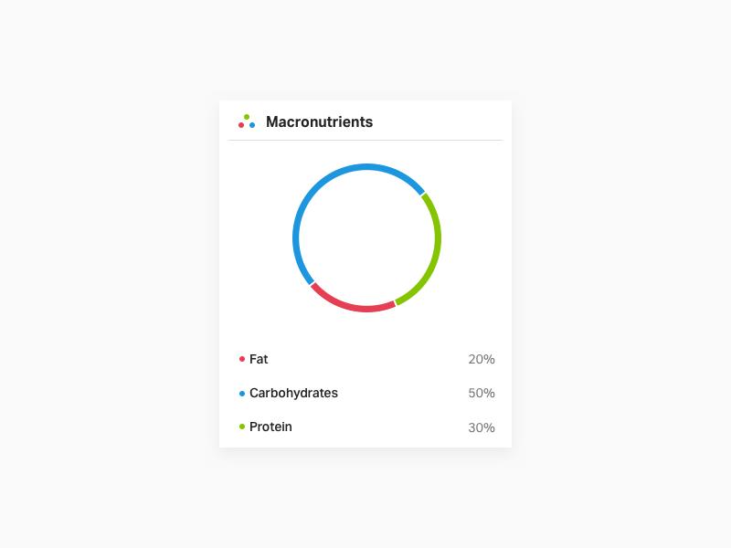 Macronutrient table list diet eat analysis visualization pie chart list table data food nutrient macronutrient