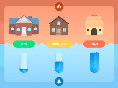Fire Risk / Flood Risk