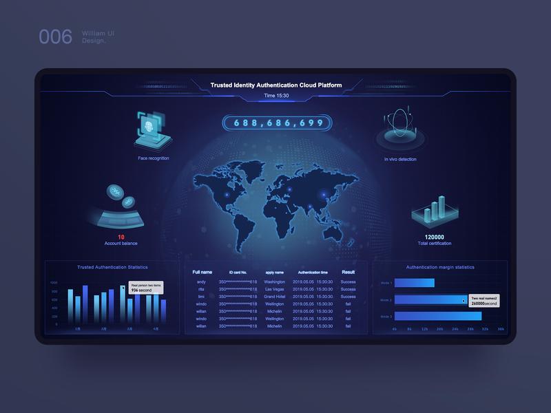 Large data dashboard 2 dashboard ui backstage dashboard design dashboard color ux web 原创 design illustration ui 设计