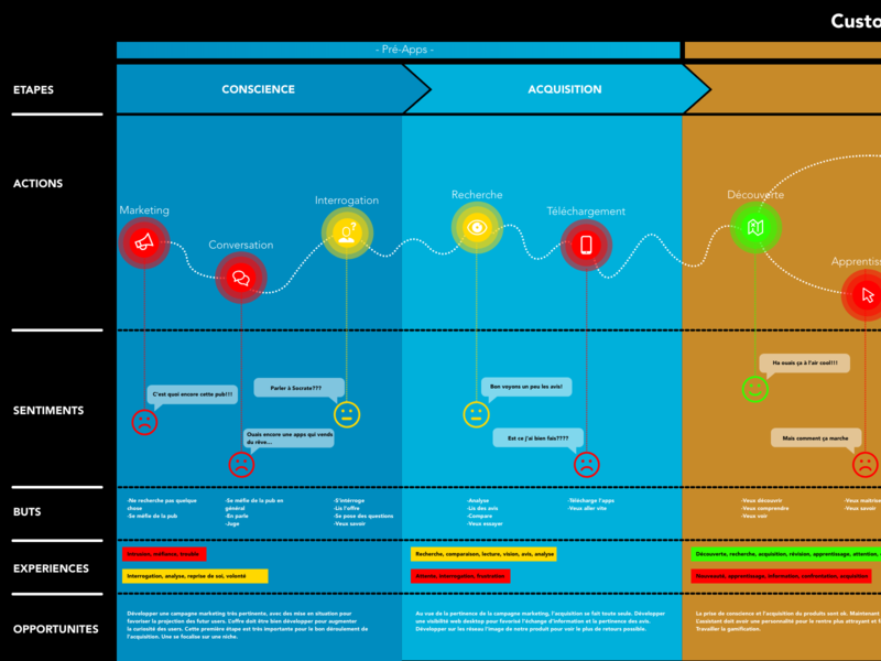 Customer Map User madewithadobexd xd template builder template design template free journey map marker ux ux design custom design adobexduikit adobexd