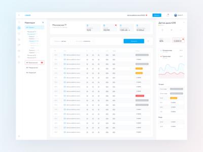 Rubetek — dashboard for IoT (2019)