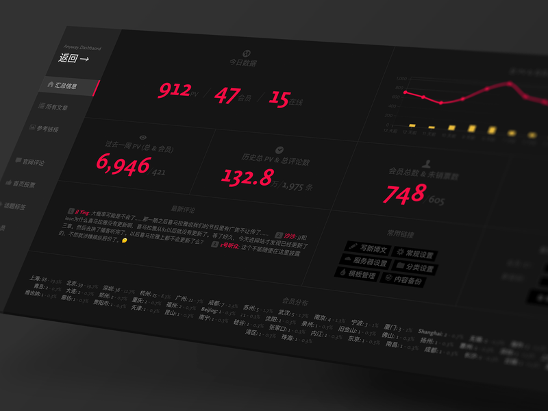 Anyway.Dashboard web backend infographics data dashboard