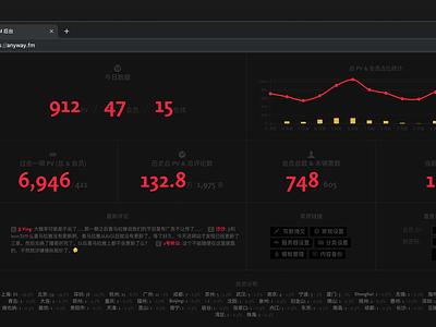 Anyway.Dashboard web backend infographics data dashboard