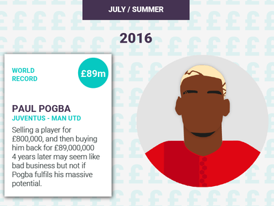 Pogba premier league man utd manchester pogba infographic transfer soccer football