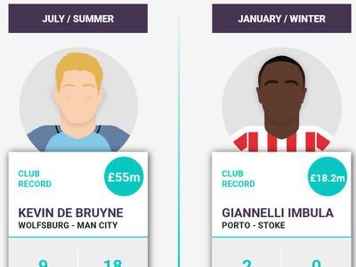 Football Transfers Infographic premier league stats imbula stoke man city manchester de bruyne infographic transfer soccer football