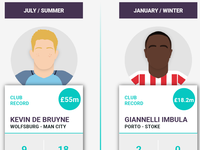 Football Transfers Infographic