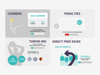 Set Play Graphics sportdec figures stats free kick throw in penalties corners set play infographic soccer football