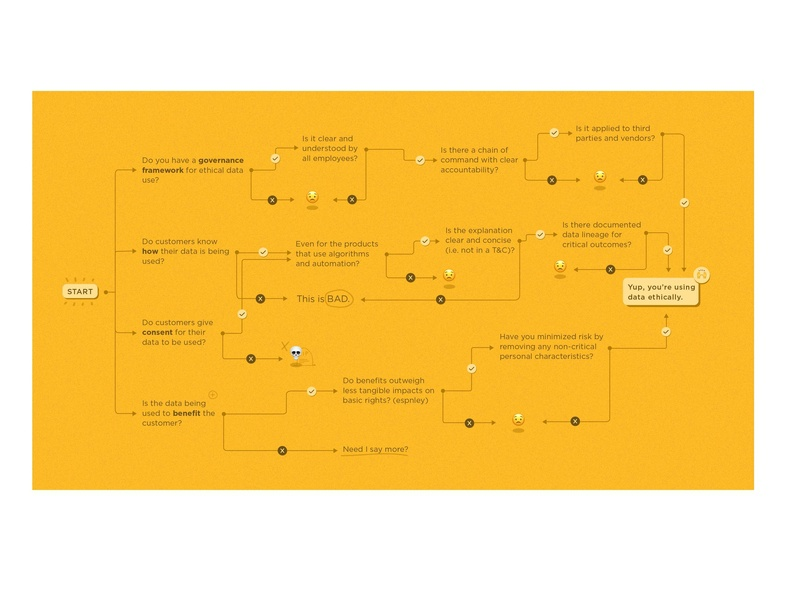 data flowchart flowcharts diagram flowchart data