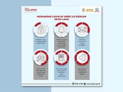 Infographic How To Login in LAPOR!