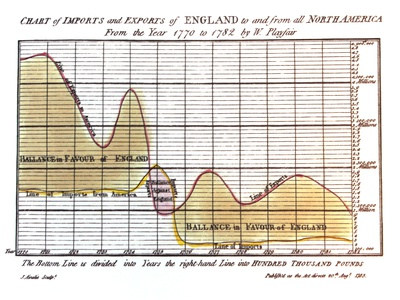 Playfair Revised william playfair data data ink edward tufte graphs