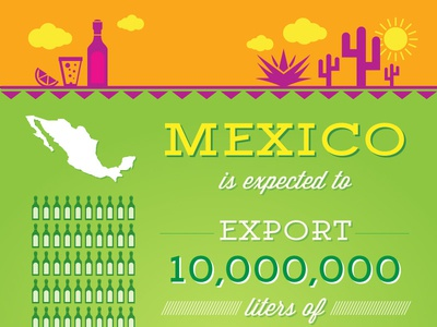 Mexico Tequila info graphic