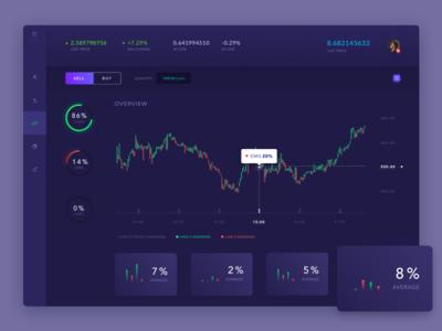 trading dashboard to gain more profit debut shot debutshot debute debut daily ui dark ui dailyui dashboard app dashboad dashboard design dashboard ui website web ux design ui vector app