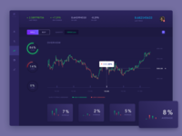 trading dashboard to gain more profit