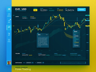 Forex Trading homo faber financial diagram graph dashboard candlestics analytics processing trading statistics web ui