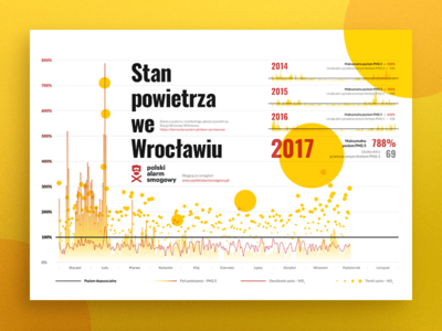 Air Pollution in Wrocław – Infographic
