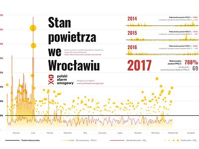 Air Pollution in Wrocław – Infographic pollution statistics processing homo faber big data data diagram analytics report infographic data visualization dataviz