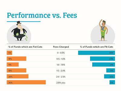 Fat Feline Infographic fintech finance editorial report illustration cat infographic