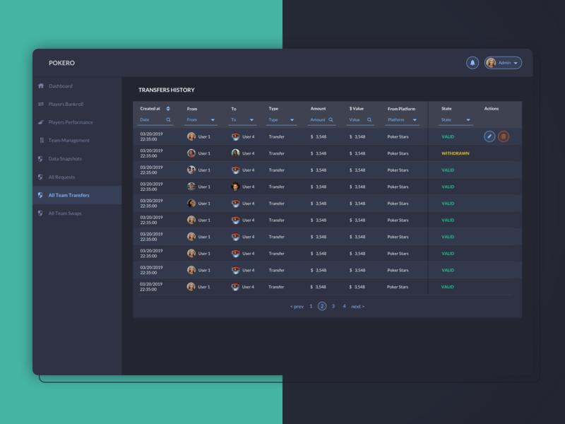 Team monitoring dashboard for team admin ux design design ui transfers team admin table monitoring dashboard dark ui dashboard