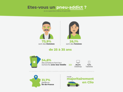 Infographie proposal: users and tires
