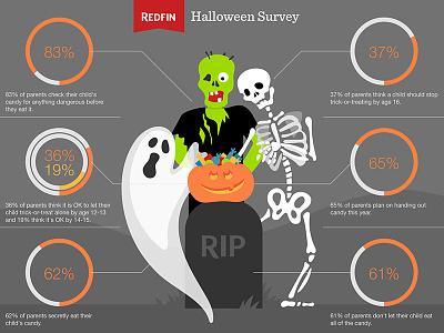 Redfin Halloween Data Viz data visualization data viz illustration halloween