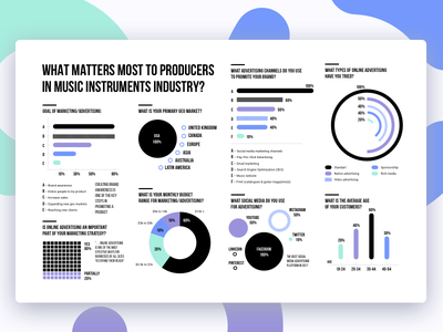 Music Instruments Industry | Advertising Statistics chart numbers industry business graph icon statistics pie chart bar chart dashboard stats music